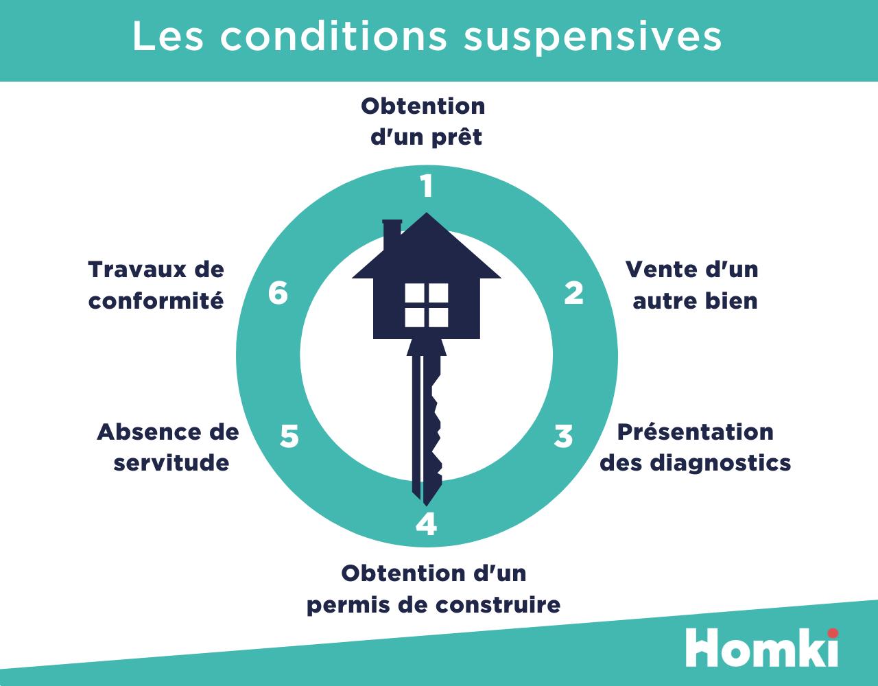 Homki - Les clauses suspensives